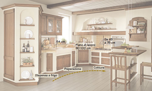 come progettare gli spazi nella cucina per la scelta dei