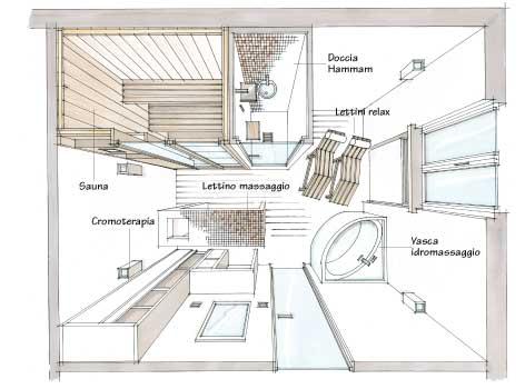 Allestire una spa in casa rifare casa - Spa in casa arredamento ...