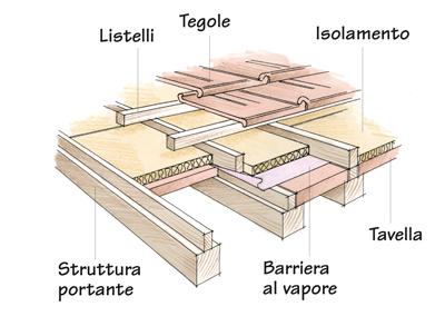 Tavelle per un sottotetto caldo e confortevole rifare casa for Piano di costruzione in legno soppalco