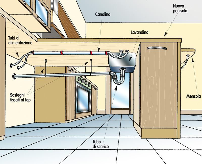 Tubature cucine con penisola rifare casa - Libretto sanitario per lavoro cucina ...