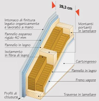 Case in legno il futuro dell 39 edilizia rifare casa - Prezzo intonaco esterno ...