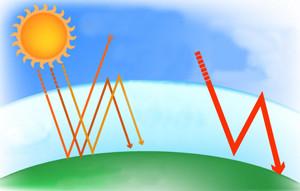 effetto-serra-schema