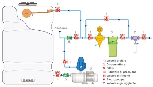 pressurizzazione-a-pompa-esterna