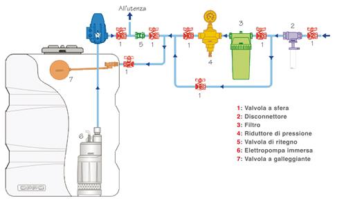 pressurizzazione-pompa-sommersa