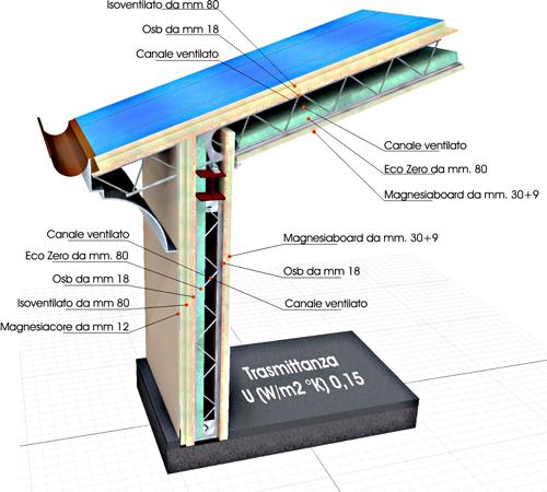struttura metallica tetto facile