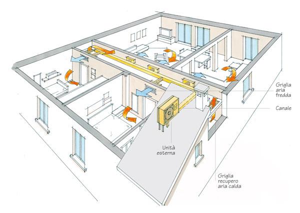 Climatizzazione canalizzata rifare casa - Climatizzatori canalizzati ...