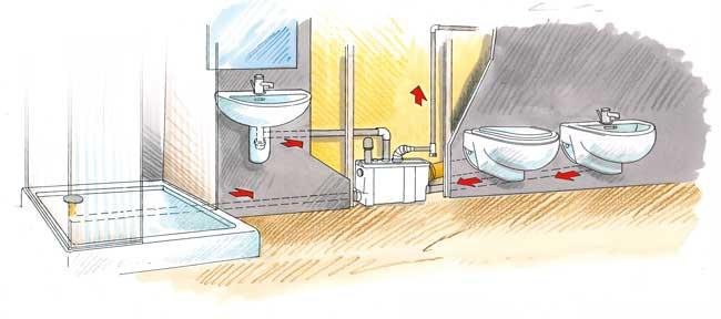 Bagno lontano dagli scarichi come fare a spostare il bagno rifare casa - Scarichi bagno pendenze ...