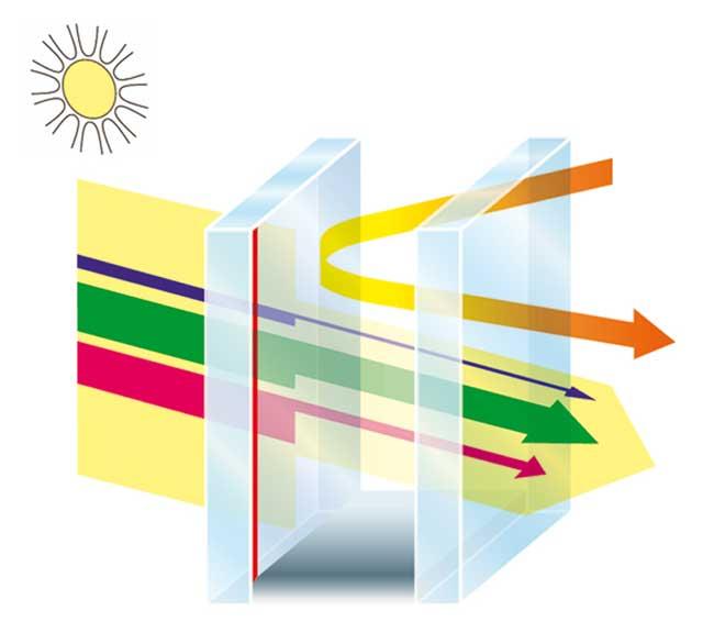 La vetrata isolante Climaplus 45 è composta da due vetri, uno dei quali è rivestito con un deposito trasparente di ossidi metallici: mantiene il caldo all'interno in inverno ed impedisce la penetrazione del calore eccessivo in estate. Saint-Gobain (www.saint-gobain.com)