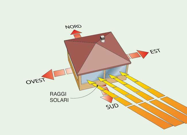 Casa passiva la casa autosufficiente rifare casa for Progettazione passiva della cabina solare