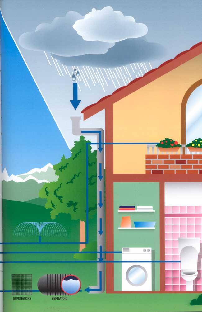 Favoloso Come recuperare l'acqua - Rifare Casa VB18