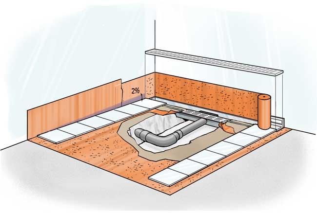 Pendenza scarico doccia confortevole soggiorno nella casa - Scarichi bagno pendenze ...