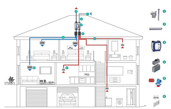 impianto di ventilazione centralizzato
