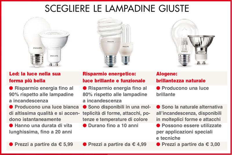 lampadine led prezzi e vantaggi rifare casa