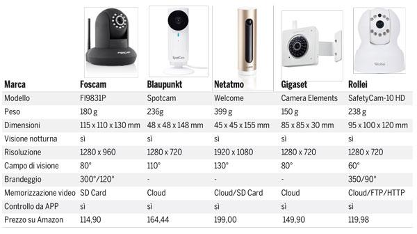 telecamere-wifi