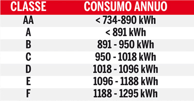 consumo-climatizzatore