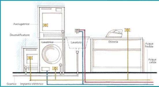 La lavanderia si adatta all 39 abitazione rifare casa - Impianto acqua casa ...
