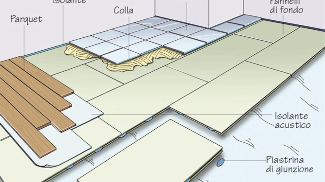Impianto A Pavimento A Secco isolare con sottofondo a secco per contrastare l'umidità
