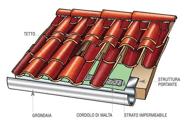 Tetto da rifare meglio le tegole o i coppi rifare casa for Tegole del tetto della casetta