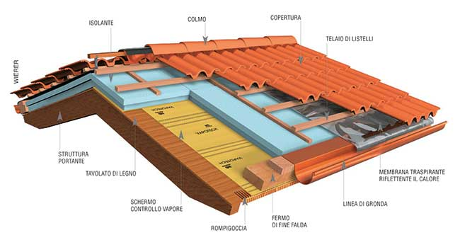 Tetto da rifare meglio le tegole o i coppi rifare casa - Alzare il tetto di casa ...