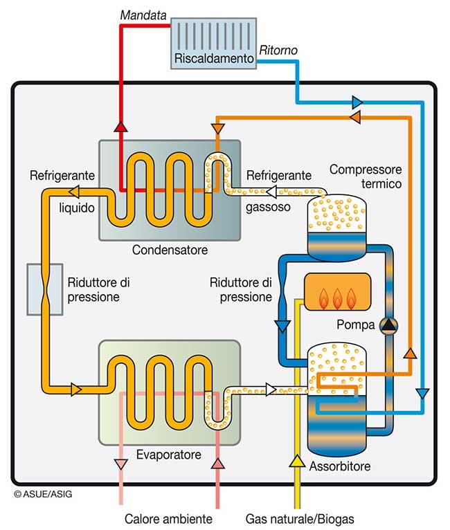 ciclo della pompa di calore
