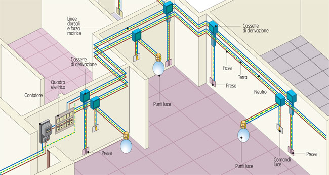Impianto elettrico schema progetto normative costi e certificazione - Impianto elettrico casa prezzi ...