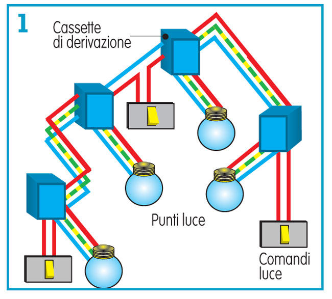 Schema Elettrico Per 3 Punti Luce : Impianto elettrico schema progetto normative costi e