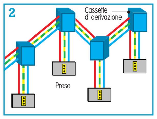 Impianto elettrico schema progetto normative costi e for Schema impianto elettrico casa