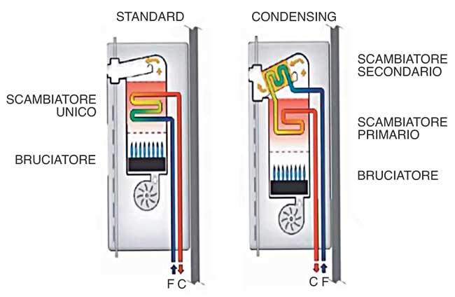 principio funzionamento caldaie a condensazione