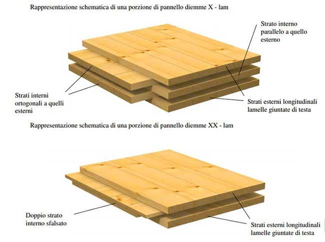 Fondazioni case in legno fondazioni case in legno with for Case in legno senza fondamenta
