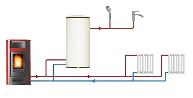 Stufe a pellet idro cosa sono e come funzionano rifare - Stufe a pellet con termosifoni ...