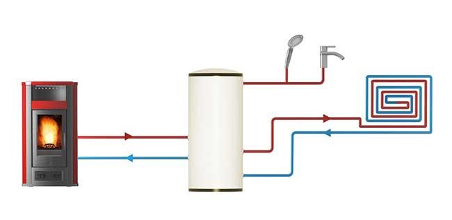 Stufe a pellet idro cosa sono e come funzionano rifare for Stufe pirolitiche per riscaldamento