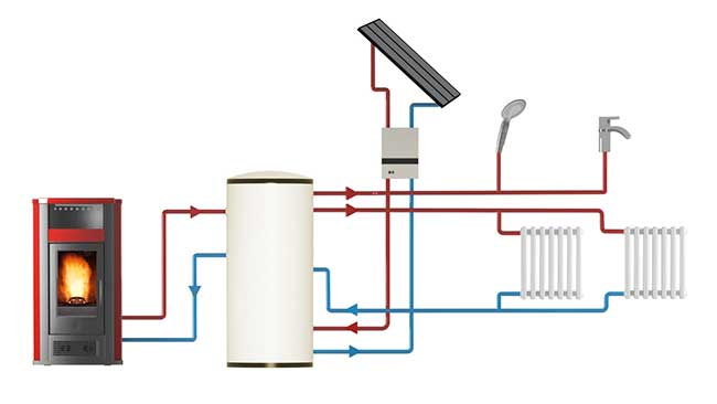 Stufe a pellet idro cosa sono e come funzionano rifare casa - Stufe a pellet per termosifoni e acqua calda ...