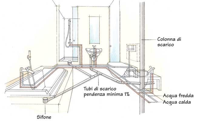 Rifacimento bagno completo modalit e costi - Scarichi bagno pendenze ...