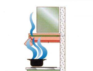 Cappa aspirante | Caratteristiche e accessori - Rifare Casa