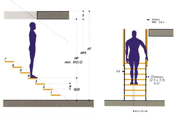 Come progettare la scala rifare casa for Progettare mobili