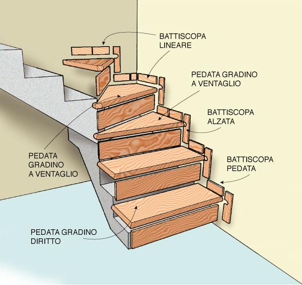 Scala composizione rifare casa - Scale in muratura ...