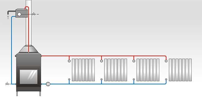 Come scegliere un termocamino efficiente rifare casa - Scambiatore di calore casa ...