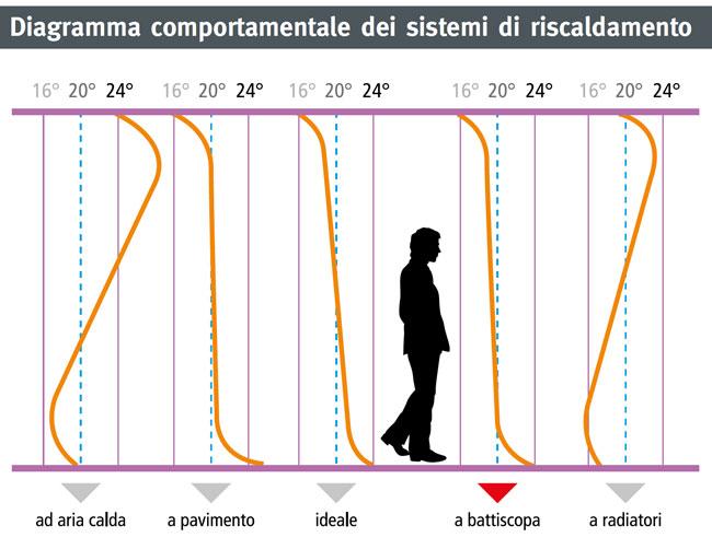 Diagramma comportamentale dei sistemi di riscaldamento