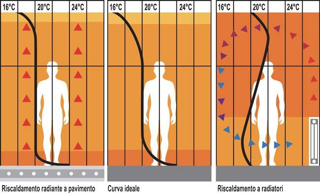 sistemi radianti
