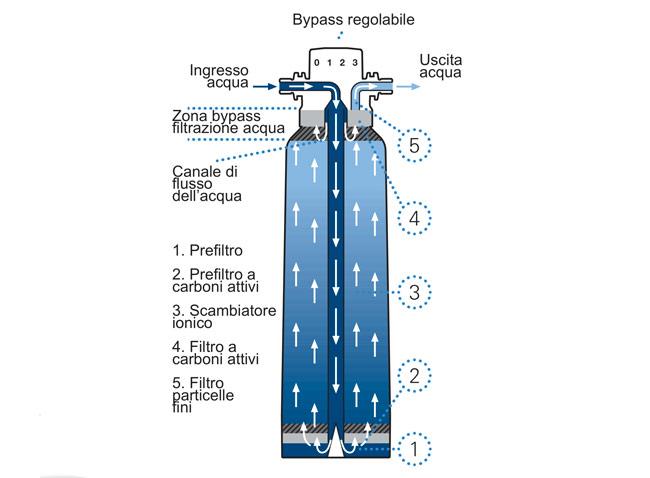 depuratore d'acqua