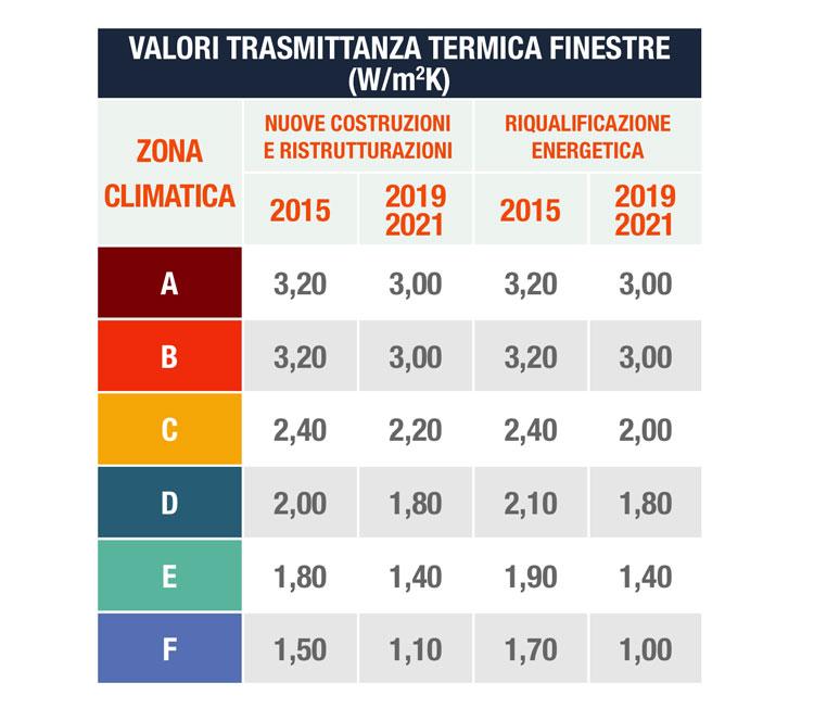 bonus infissi 2021